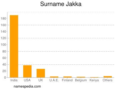Surname Jakka