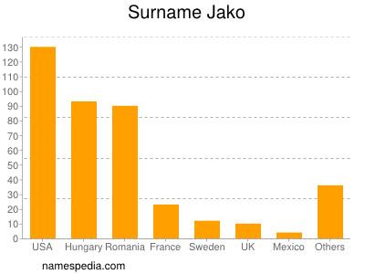 Surname Jako