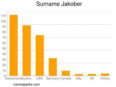 Surname Jakober