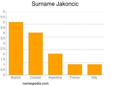Surname Jakoncic
