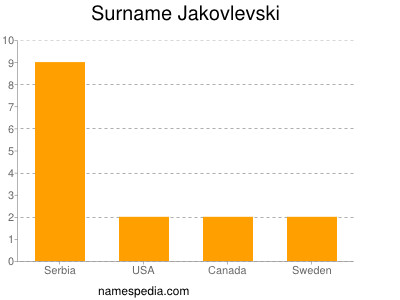 Surname Jakovlevski