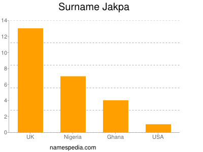 Surname Jakpa