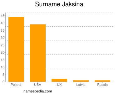 Surname Jaksina