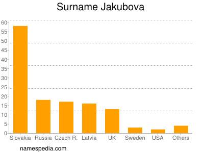 Surname Jakubova