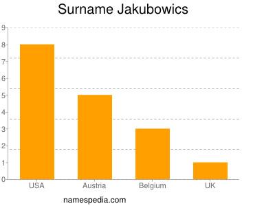 Surname Jakubowics