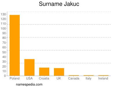 Surname Jakuc