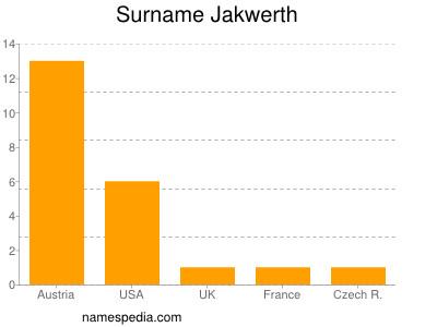 Surname Jakwerth