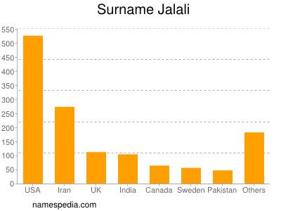 Surname Jalali