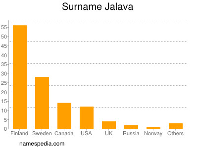 Surname Jalava