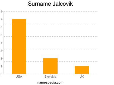 Surname Jalcovik
