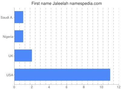 Given name Jaleelah