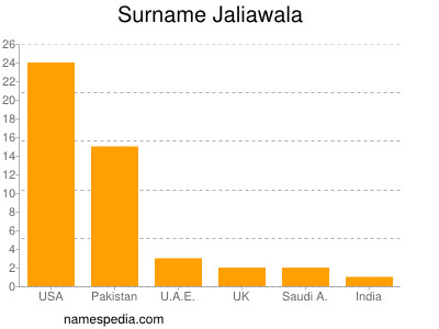 Surname Jaliawala