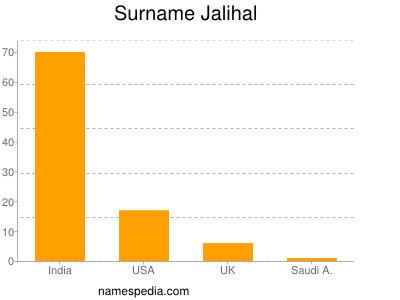 Surname Jalihal