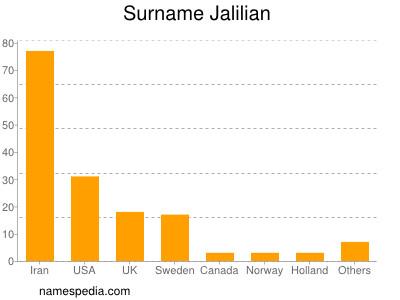 Surname Jalilian