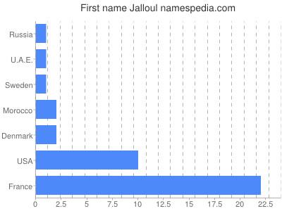Given name Jalloul