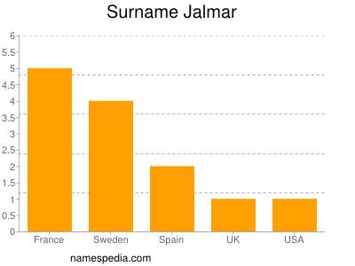 Surname Jalmar