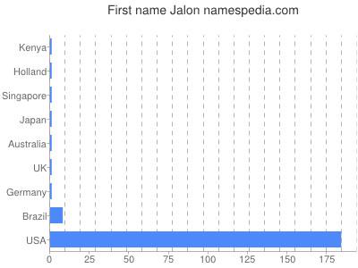 Given name Jalon