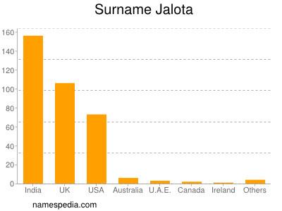 Surname Jalota