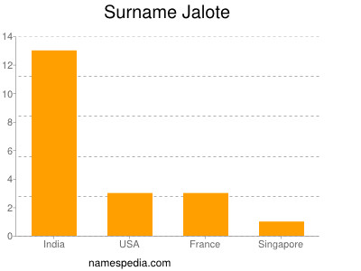 Surname Jalote