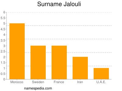 Surname Jalouli