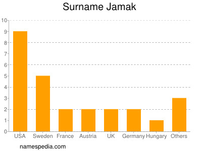 Surname Jamak