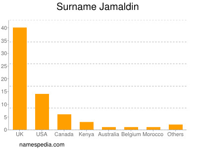 Surname Jamaldin