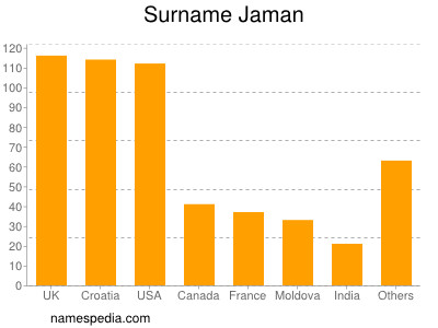 Surname Jaman