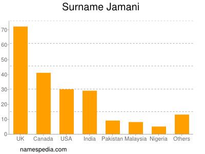 Surname Jamani