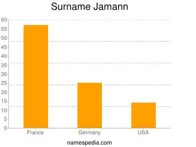 Surname Jamann