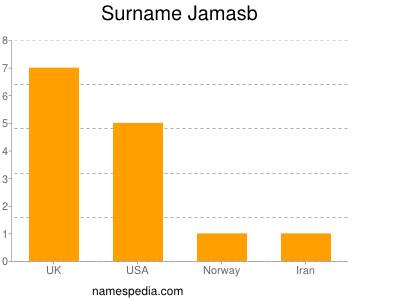 Surname Jamasb