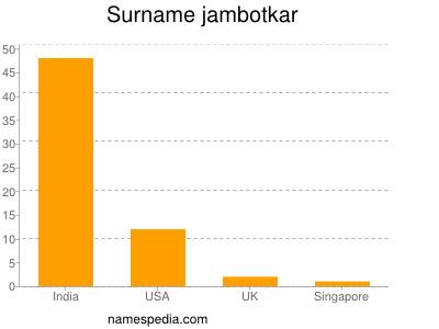 Surname Jambotkar