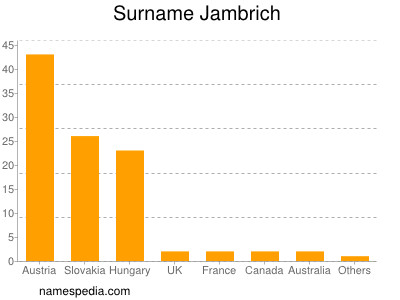 Surname Jambrich