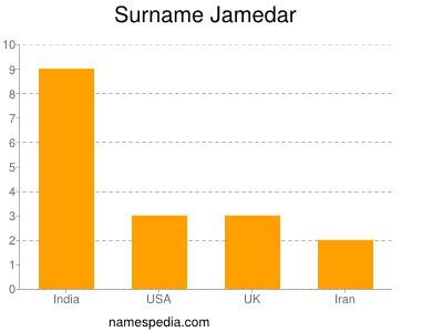 Surname Jamedar