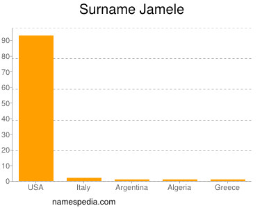 Surname Jamele