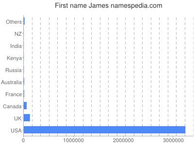 Given name James