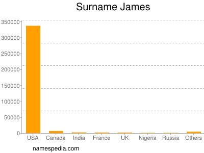 Surname James