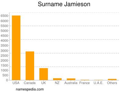Surname Jamieson