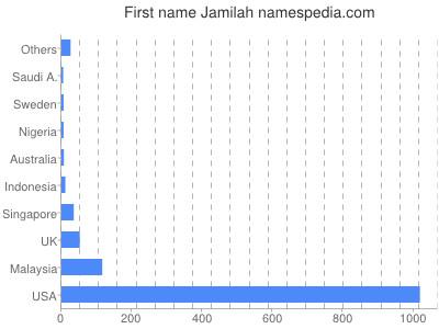Given name Jamilah