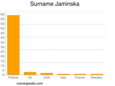 Surname Jaminska
