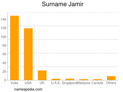 Surname Jamir
