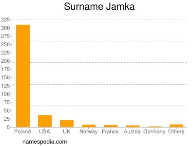 Surname Jamka