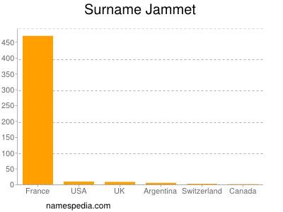 Surname Jammet