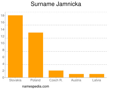 Surname Jamnicka