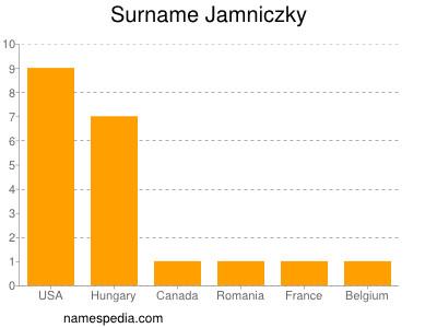 Surname Jamniczky