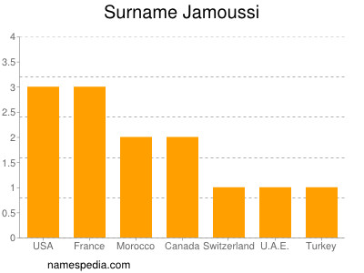 Surname Jamoussi