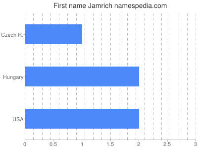 Given name Jamrich
