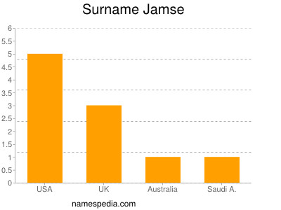 Surname Jamse