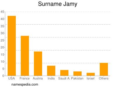 Surname Jamy