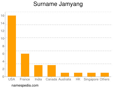 Surname Jamyang