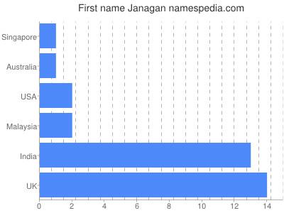 Given name Janagan